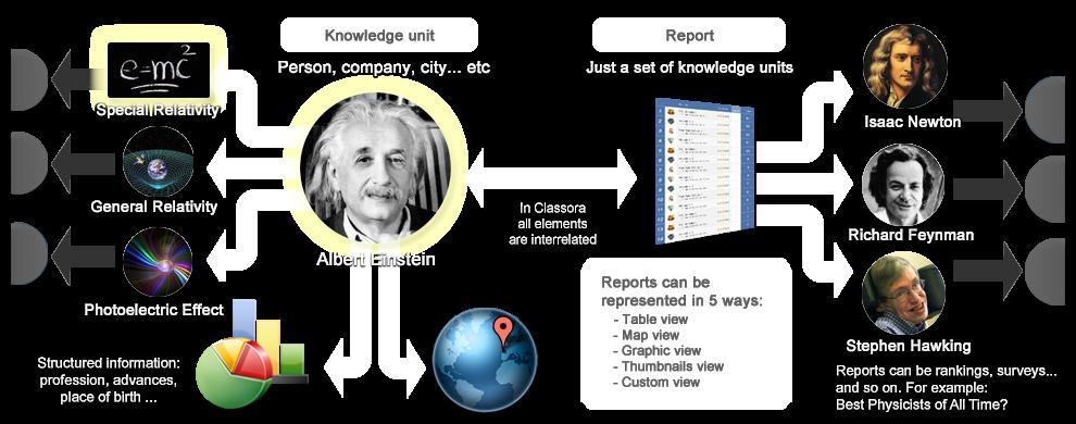 Classora components