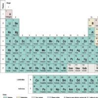 Mis elementos químicos favoritos