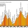 Ranking de los puertos de montaña más duros del ciclismo según el coeficiente APM
