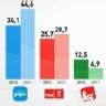 Estimación de voto a partidos políticos de España según el CIS