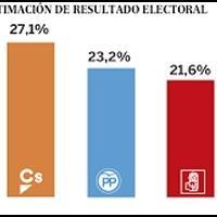 Mejor Partido Politico De España Para Ganar Las Elecciones Generales